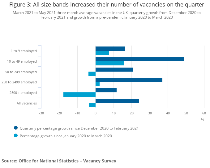 graph showing increase in vacancies in the quarter