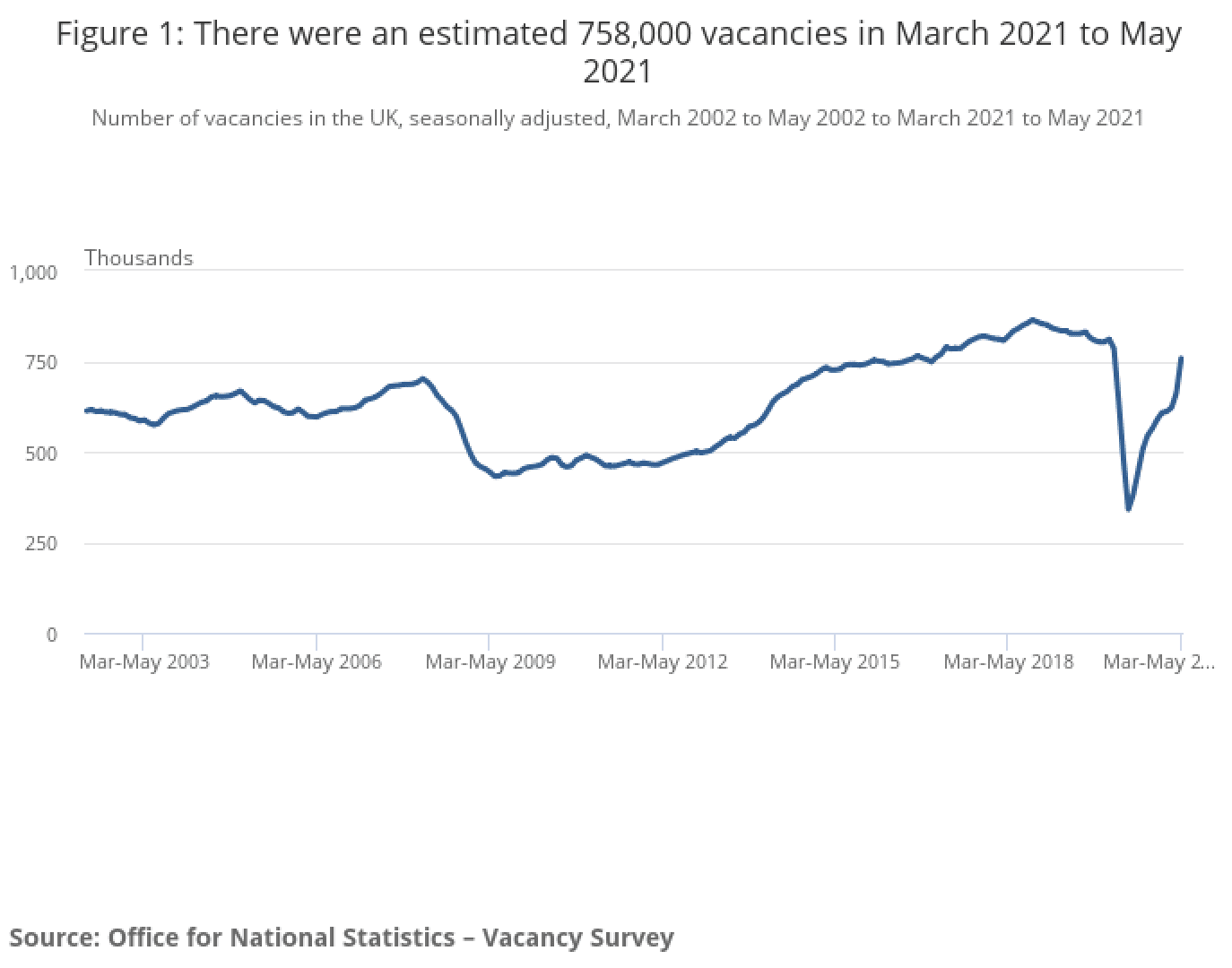graph showing the estimated number of vacancies betweenMarch and May 2021